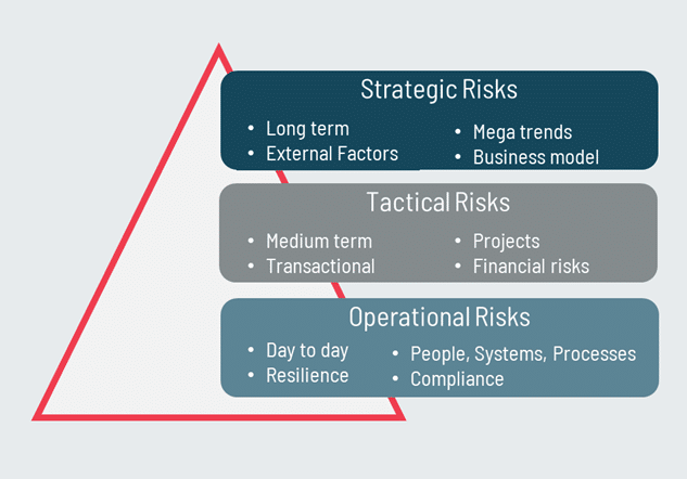 Strategic, tactical, operational risk model